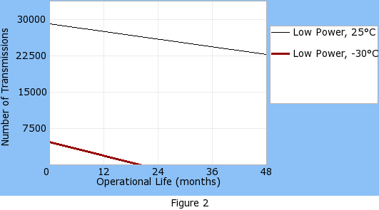 Operational life graph